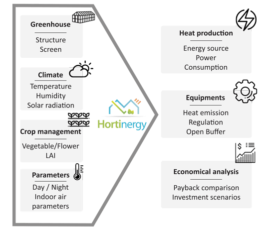 Hortinergy software, general method