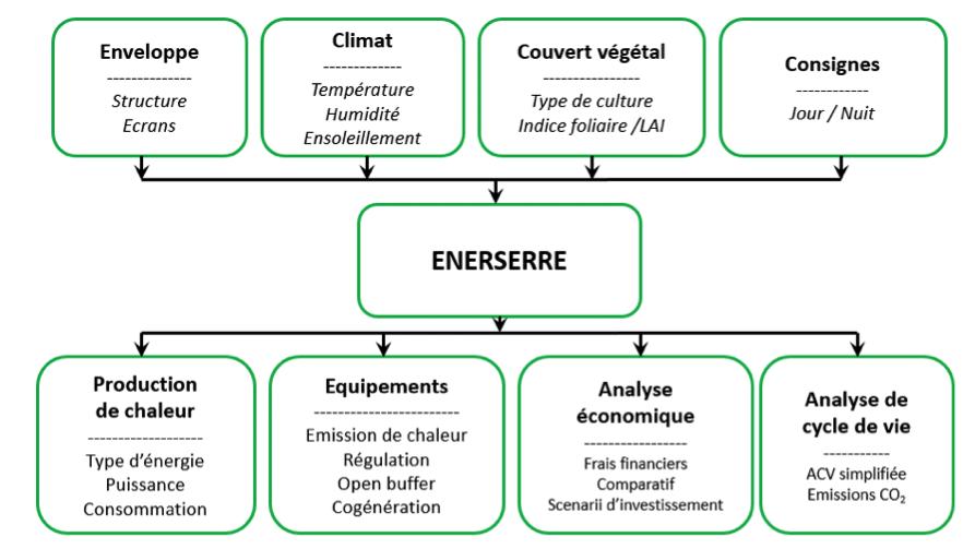 Logiciel Enerserre Agrithermic