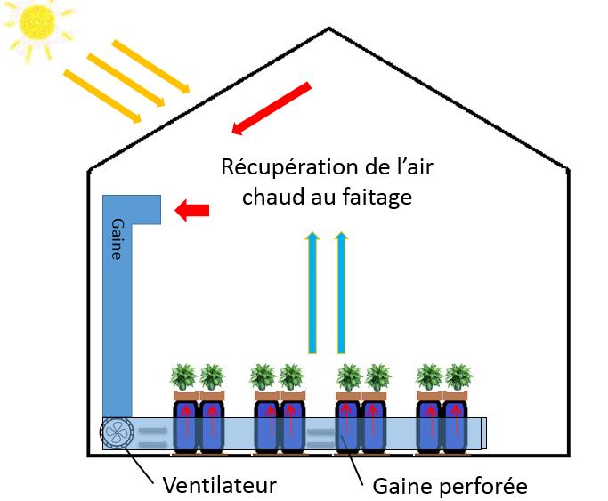 Agrichauff Serre Solaire Bioclimatique Agrithermic Chauffage France