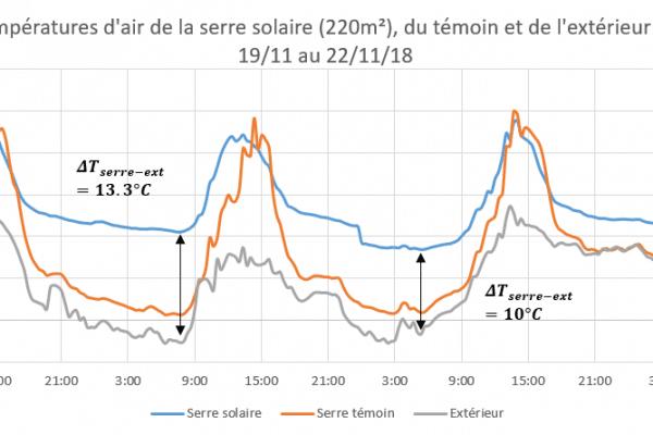 graphique températures serre Fazanis