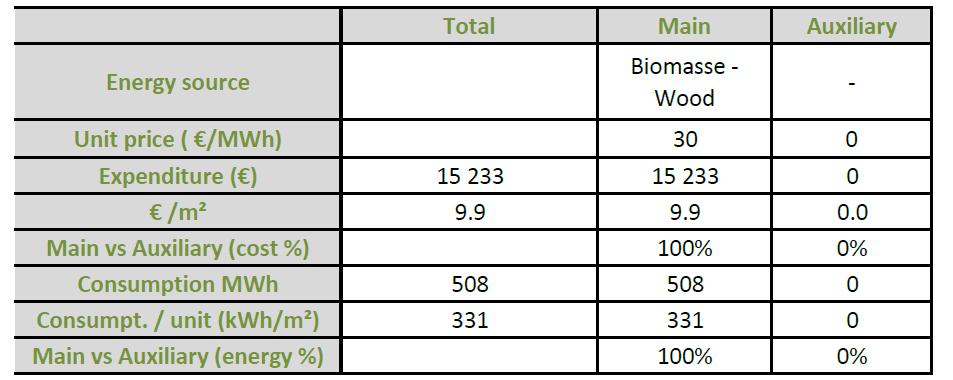 Simulation consommation énergétique chaudiere biomasse