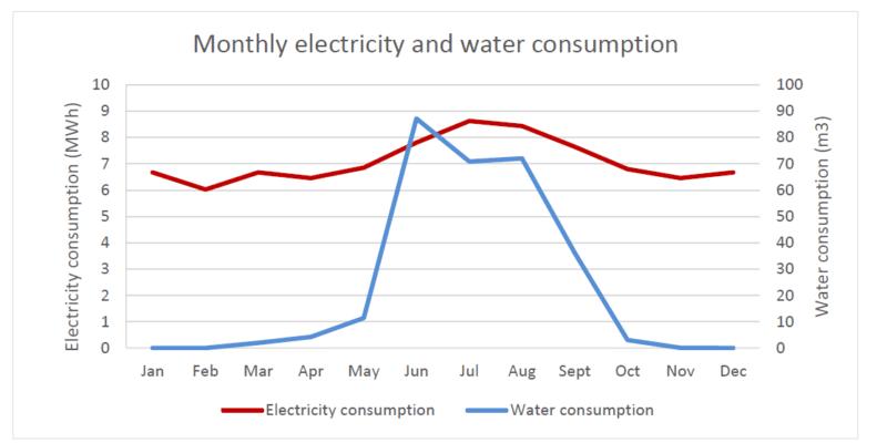 Simulation consommation électrique serre